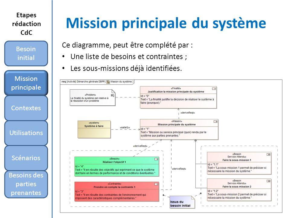 Mission principale du système