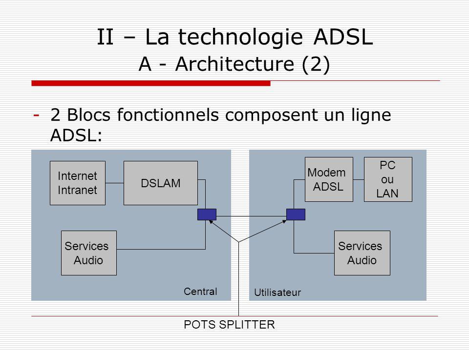 II – La technologie ADSL A - Architecture (2)