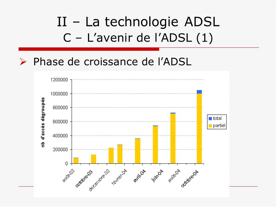 II – La technologie ADSL C – L'avenir de l'ADSL (1)