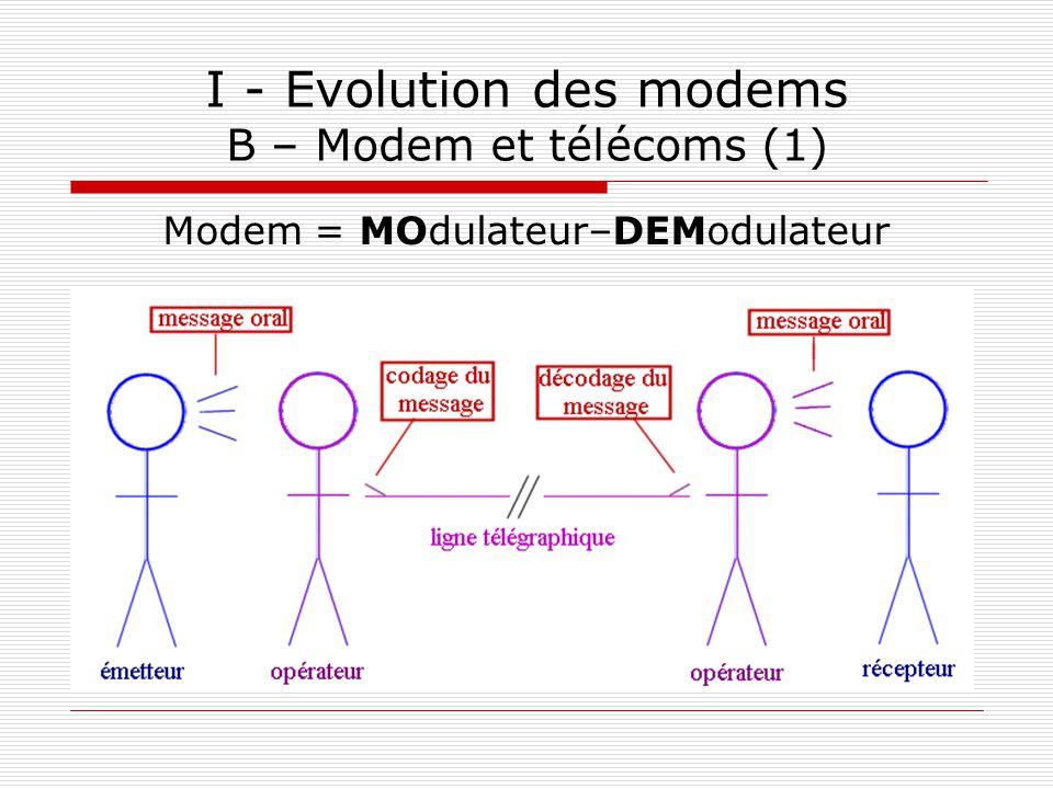 I - Evolution des modems B – Modem et télécoms (1)