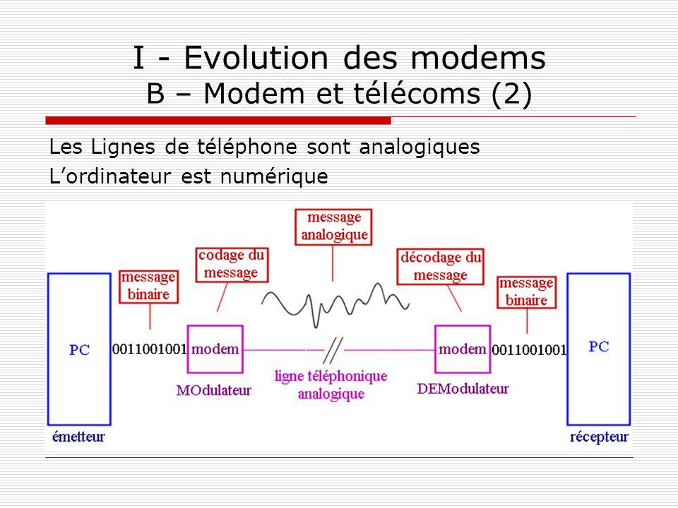 I - Evolution des modems B – Modem et télécoms (2)