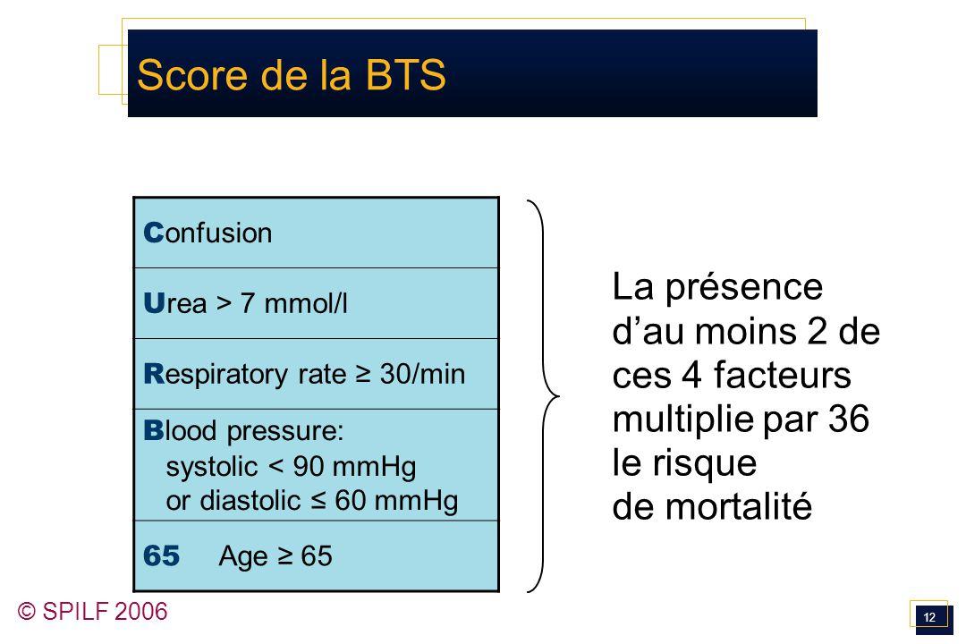 Score de la BTS Confusion. Urea > 7 mmol/l. Respiratory rate ≥ 30/min. Blood pressure: systolic < 90 mmHg or diastolic ≤ 60 mmHg.