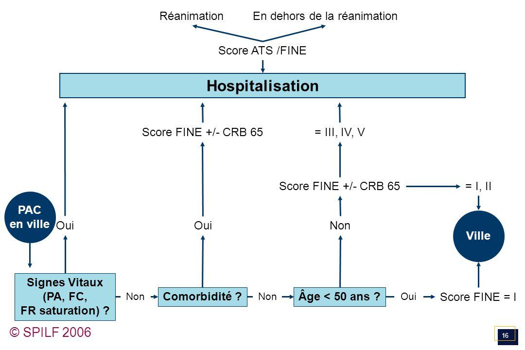 Signes Vitaux (PA, FC, FR saturation)