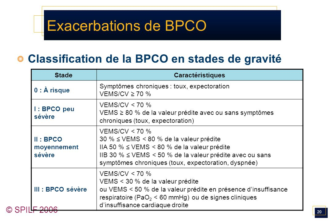 Exacerbations de BPCO Classification de la BPCO en stades de gravité