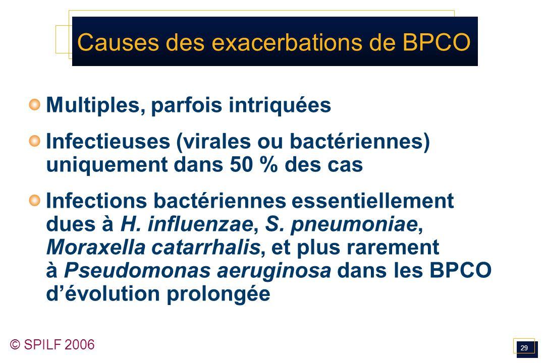 Causes des exacerbations de BPCO