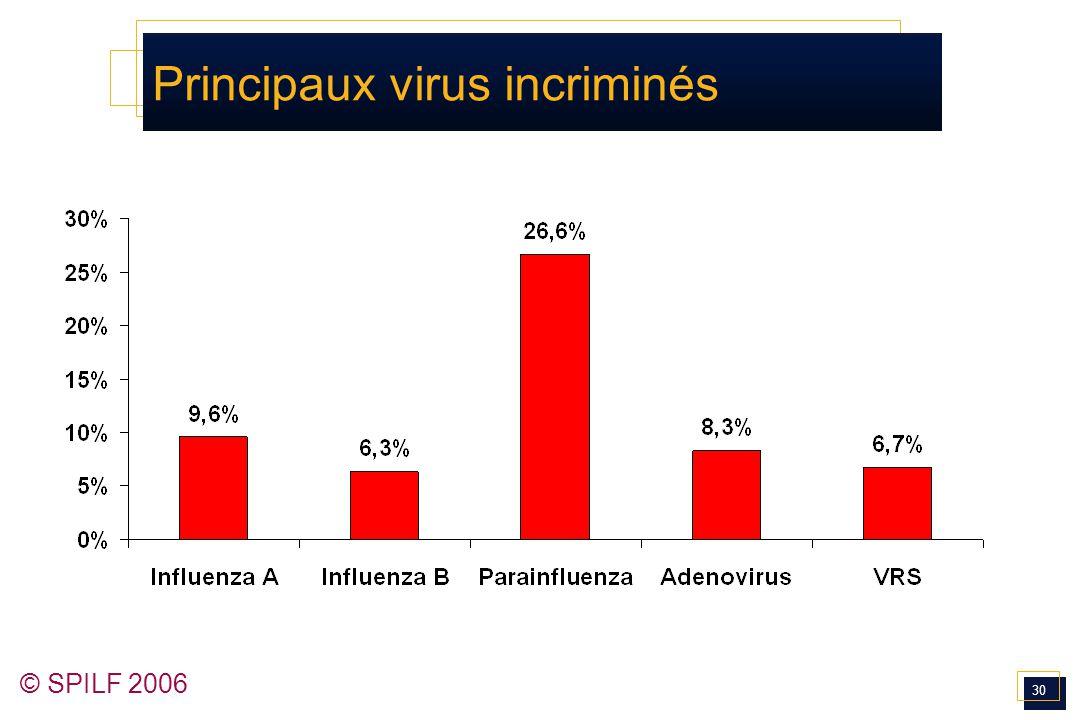Principaux virus incriminés