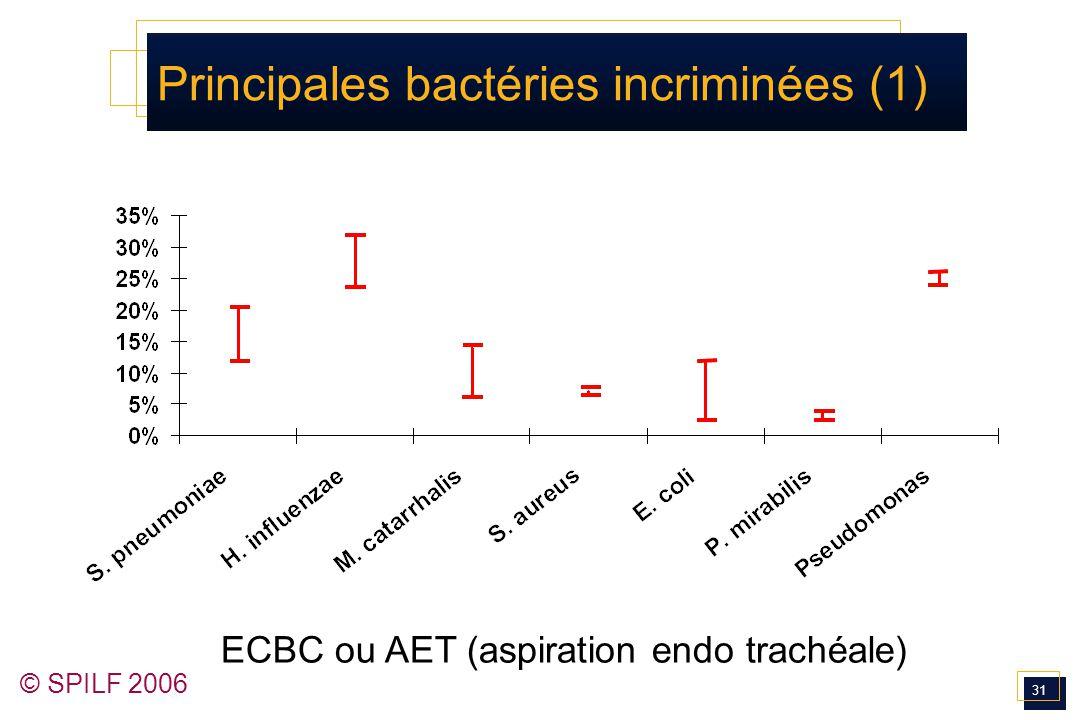 Principales bactéries incriminées (1)