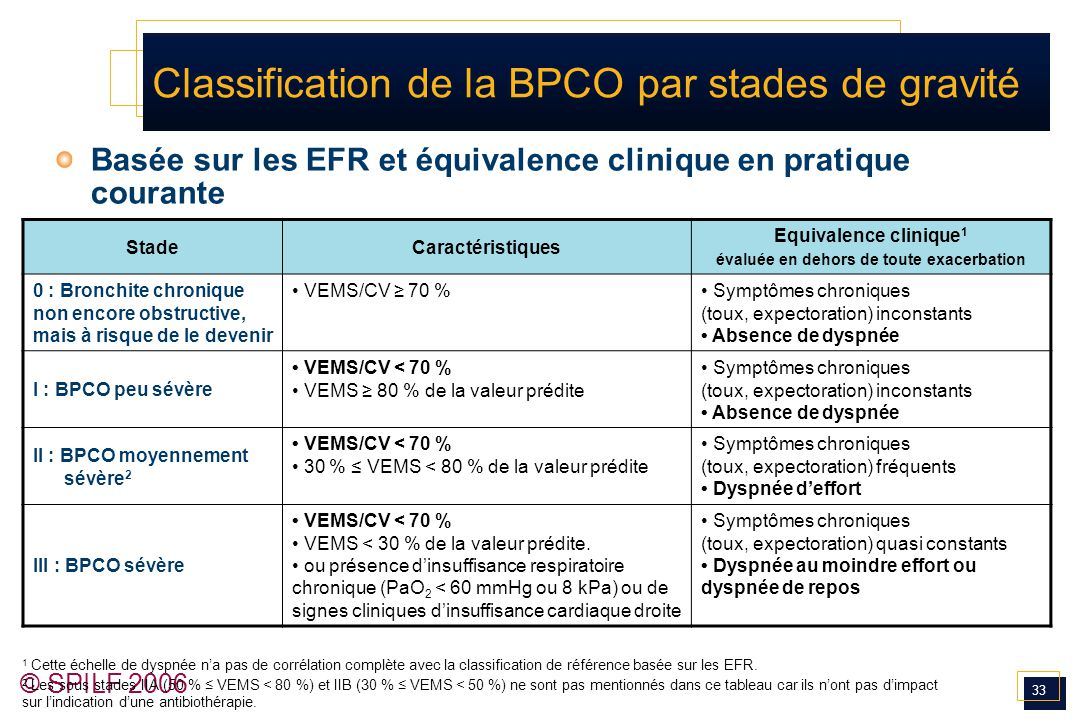Classification de la BPCO par stades de gravité