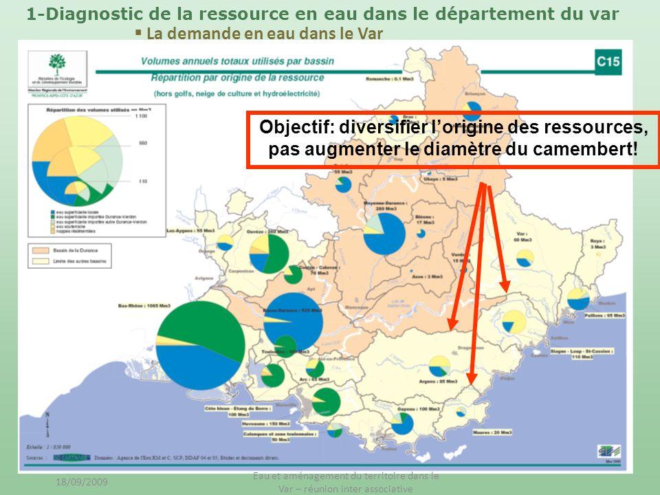 La demande en eau dans le Var