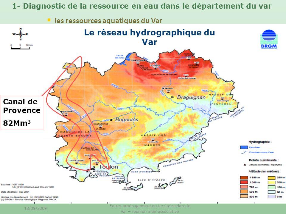 les ressources aquatiques du Var