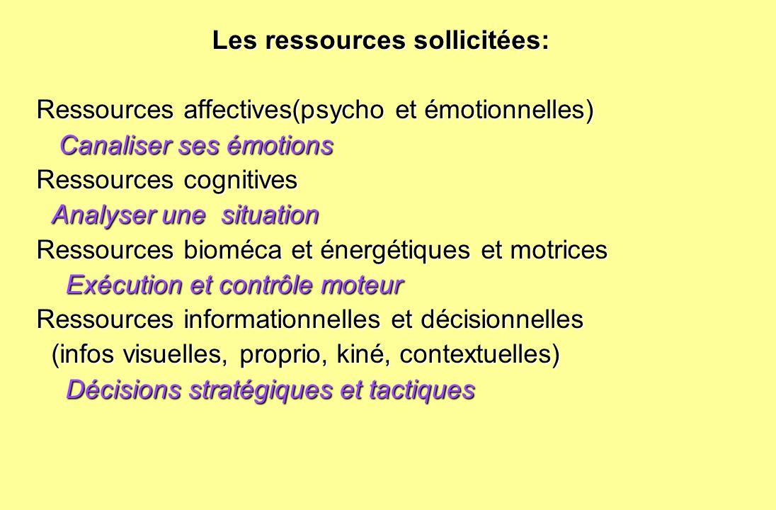 Les ressources sollicitées: