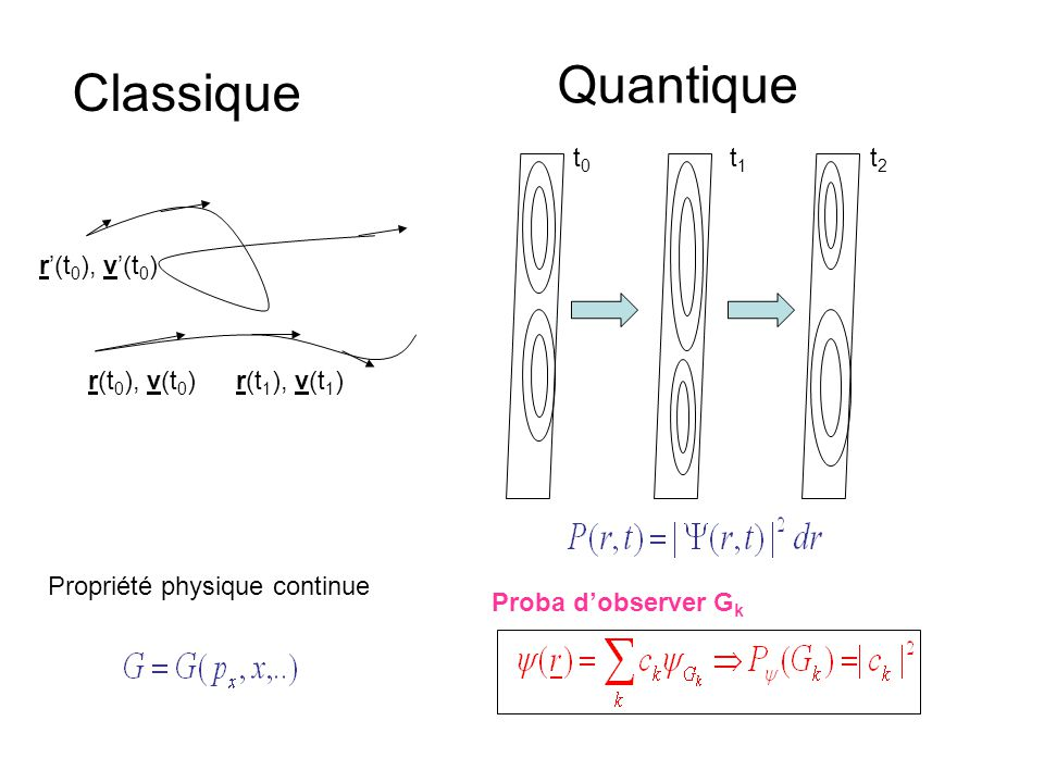 Quantique Classique t0 t1 t2 r'(t0), v'(t0) r(t0), v(t0) r(t1), v(t1)