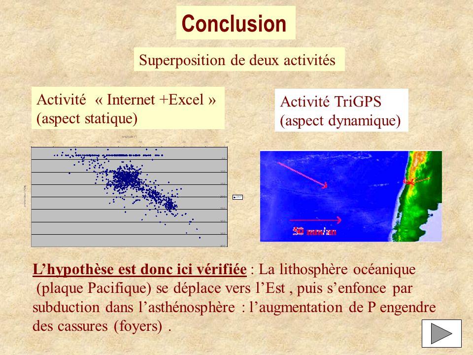 Conclusion Superposition de deux activités