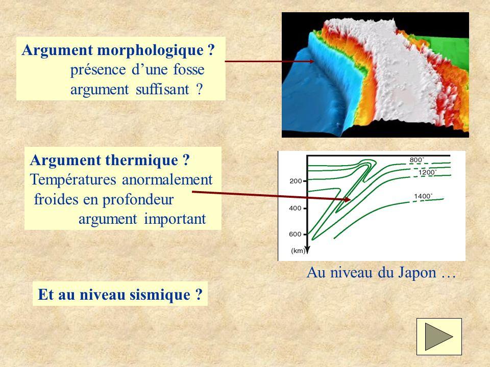 Argument morphologique