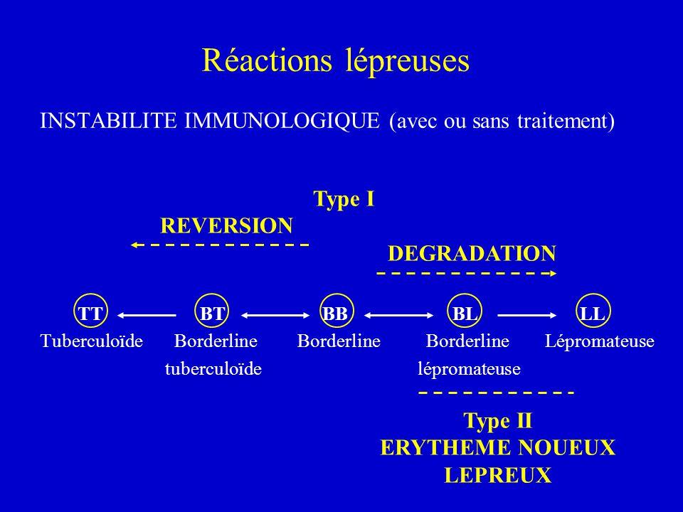 Réactions lépreuses INSTABILITE IMMUNOLOGIQUE (avec ou sans traitement) TT BT BB BL LL.