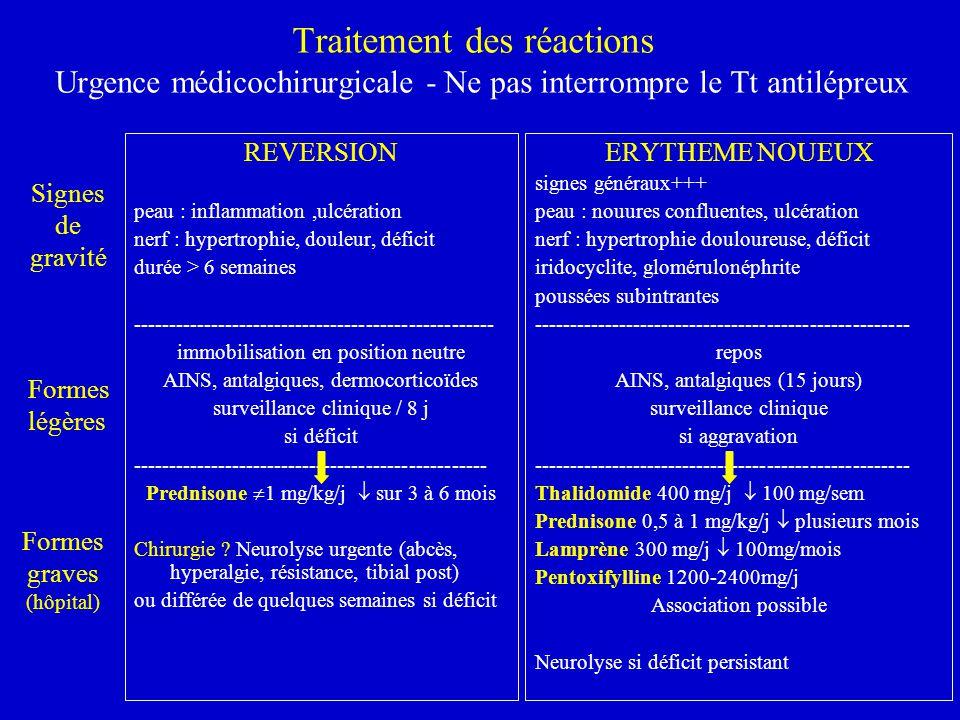 Traitement des réactions Urgence médicochirurgicale - Ne pas interrompre le Tt antilépreux