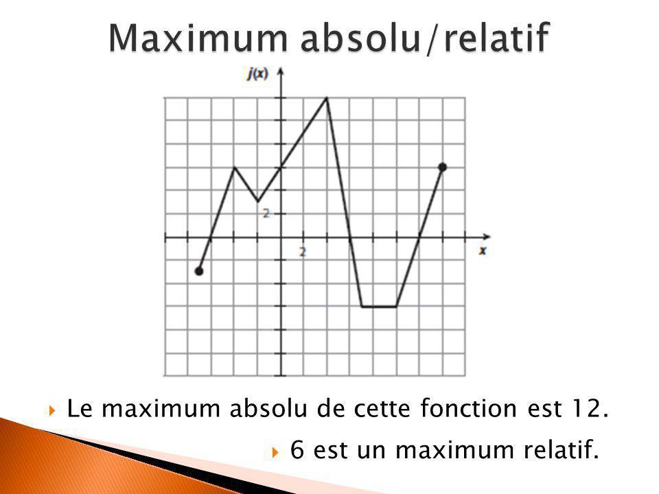 Maximum absolu/relatif