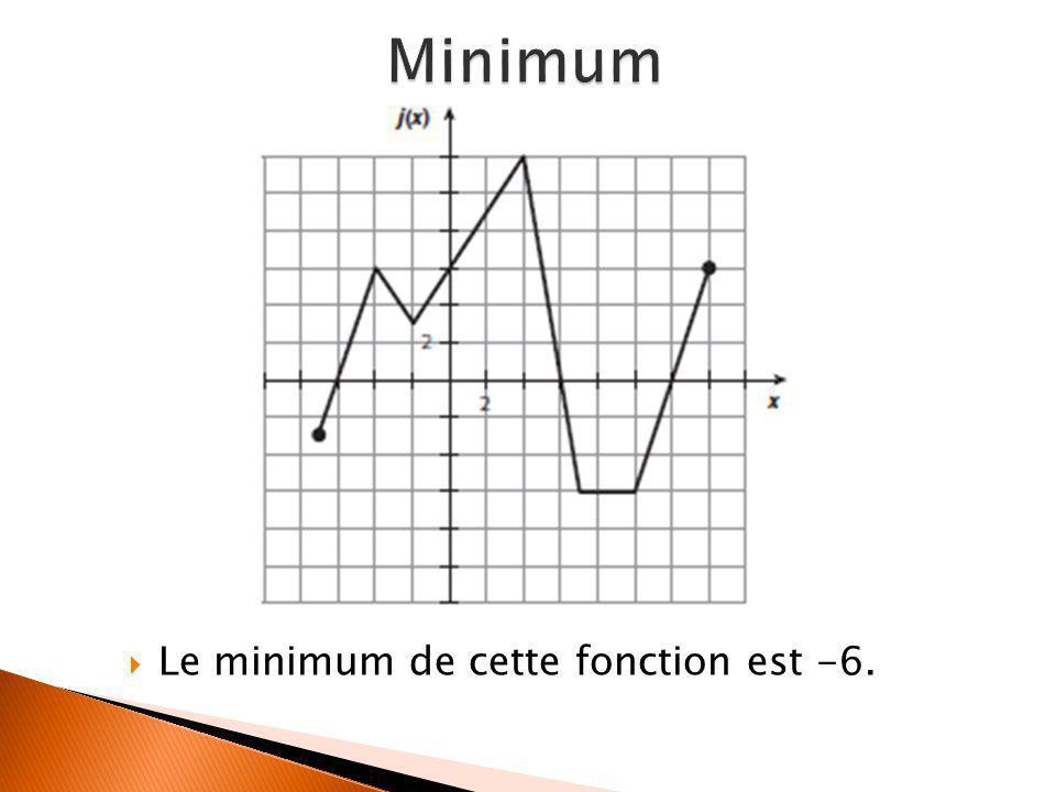 Minimum Le minimum de cette fonction est -6.