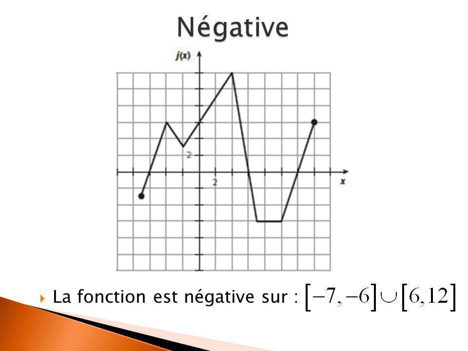 Négative La fonction est négative sur :