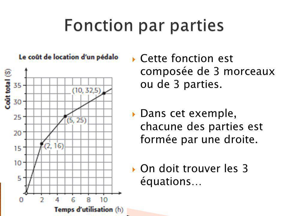 Fonction par parties Cette fonction est composée de 3 morceaux ou de 3 parties. Dans cet exemple, chacune des parties est formée par une droite.