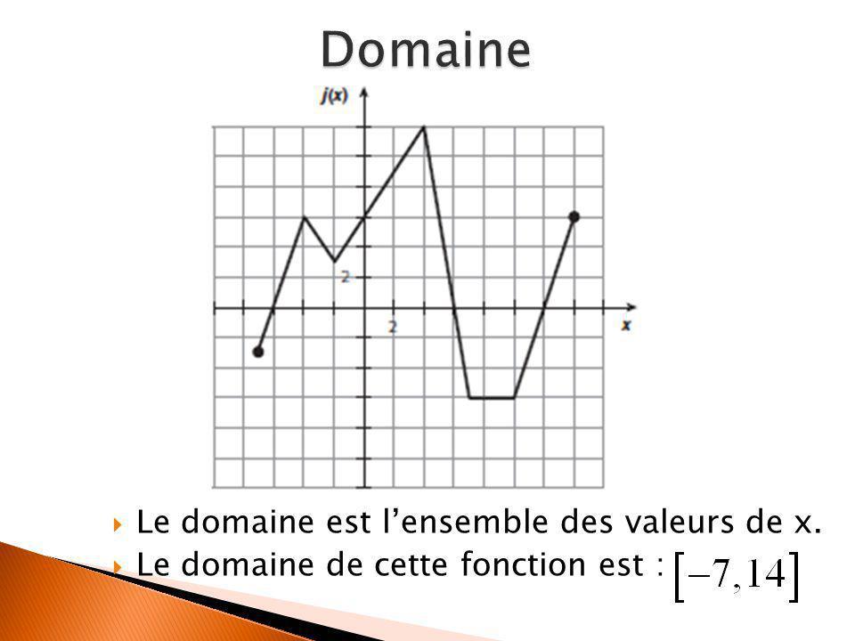 Domaine Le domaine est l'ensemble des valeurs de x.