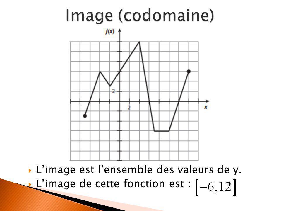 Image (codomaine) L'image est l'ensemble des valeurs de y.