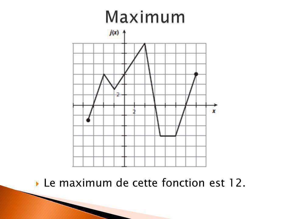 Maximum Le maximum de cette fonction est 12.