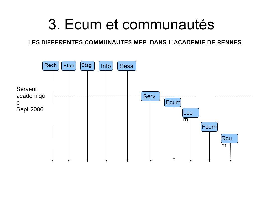 LES DIFFERENTES COMMUNAUTES MEP DANS L'ACADEMIE DE RENNES