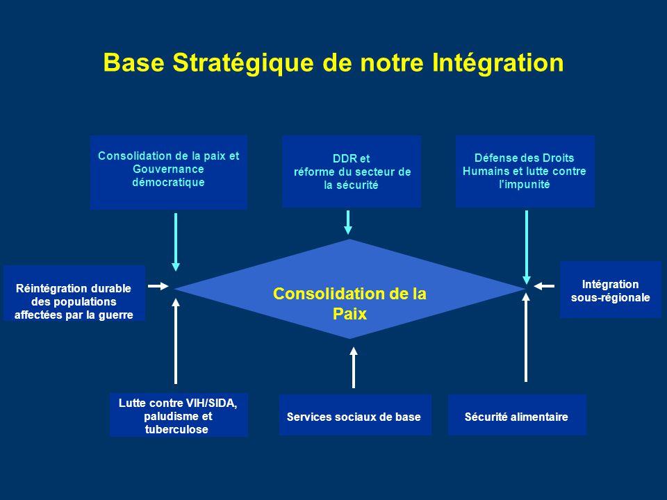 Base Stratégique de notre Intégration