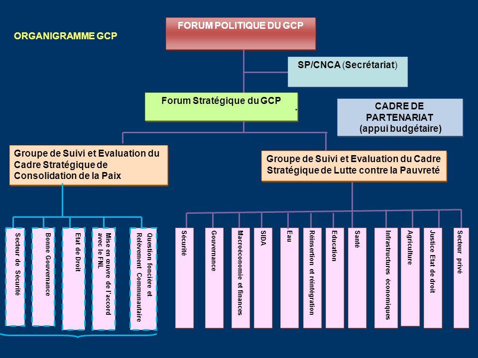 Forum Stratégique du GCP CADRE DE PARTENARIAT (appui budgétaire)