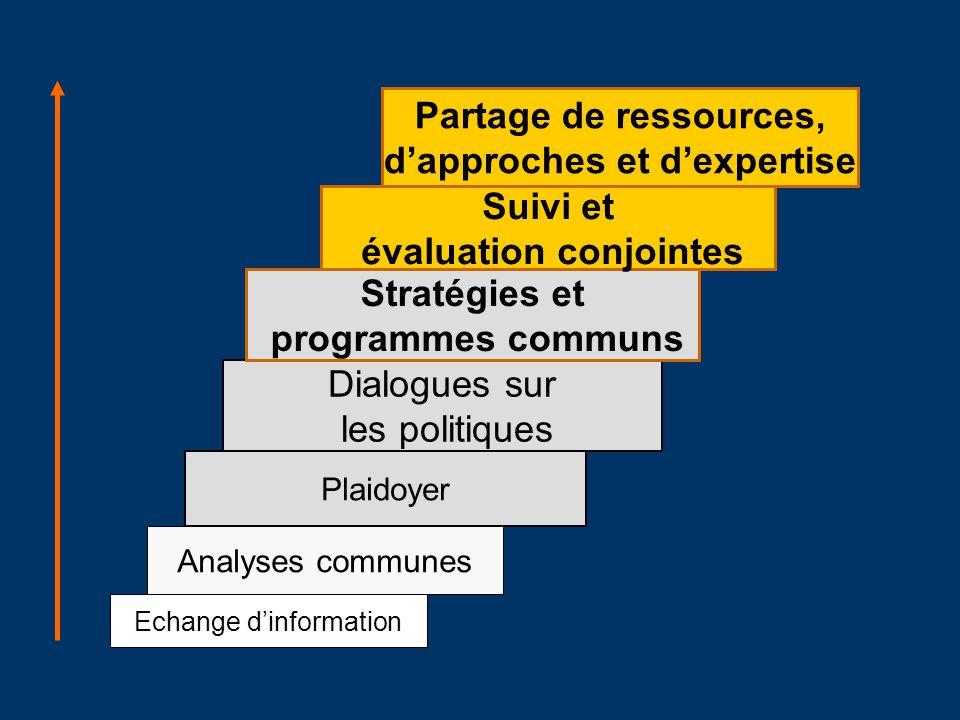 Partage de ressources, d'approches et d'expertise