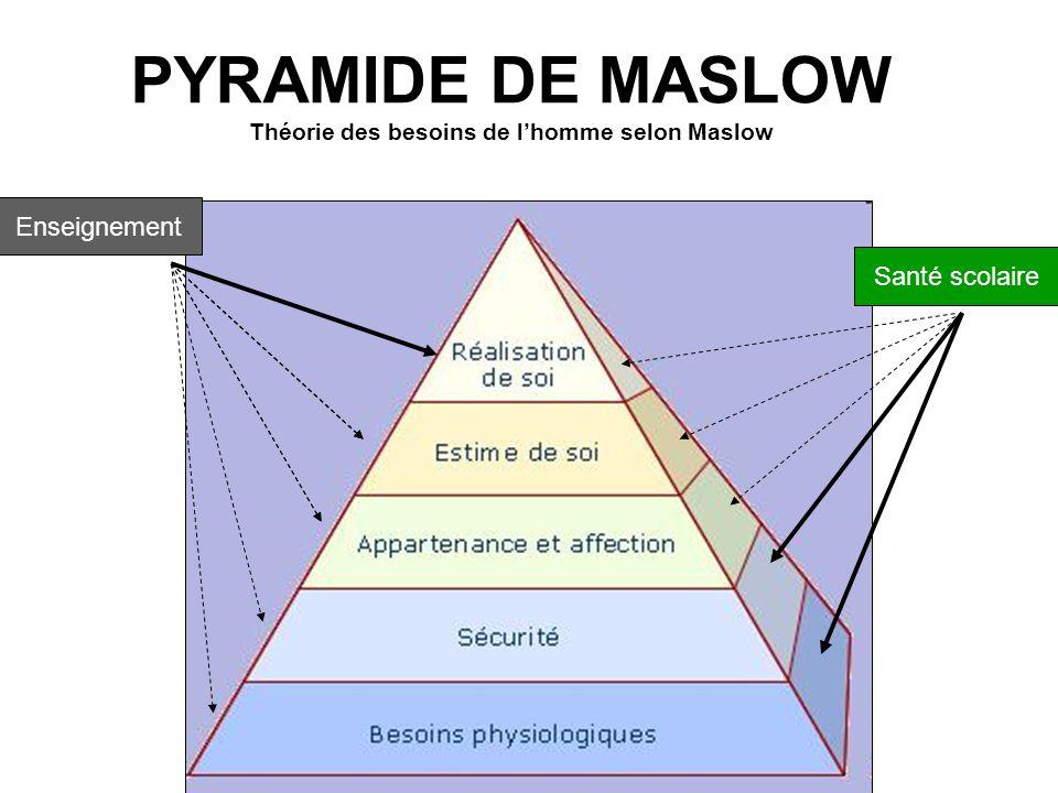 PYRAMIDE DE MASLOW Théorie des besoins de l'homme selon Maslow