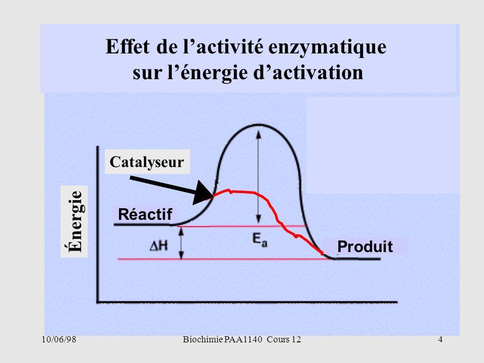 Effet de l'activité enzymatique sur l'énergie d'activation