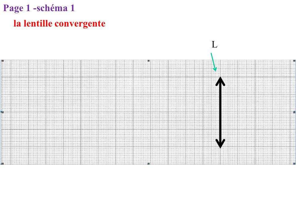 Page 1 -schéma 1 la lentille convergente L