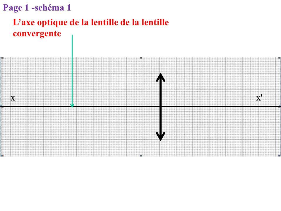 Page 1 -schéma 1 L'axe optique de la lentille de la lentille convergente x x