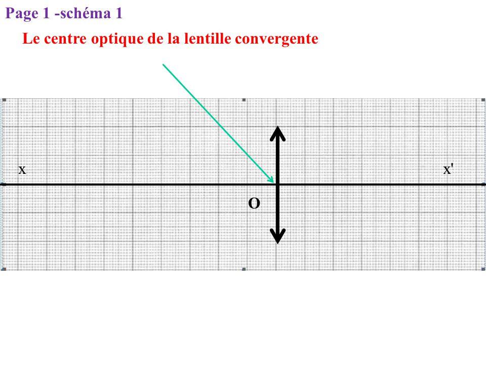 Page 1 -schéma 1 Le centre optique de la lentille convergente x x O