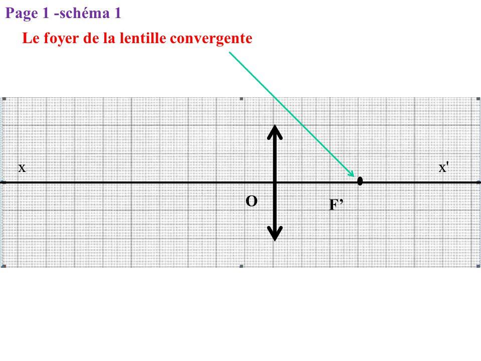 Page 1 -schéma 1 Le foyer de la lentille convergente x x O F'