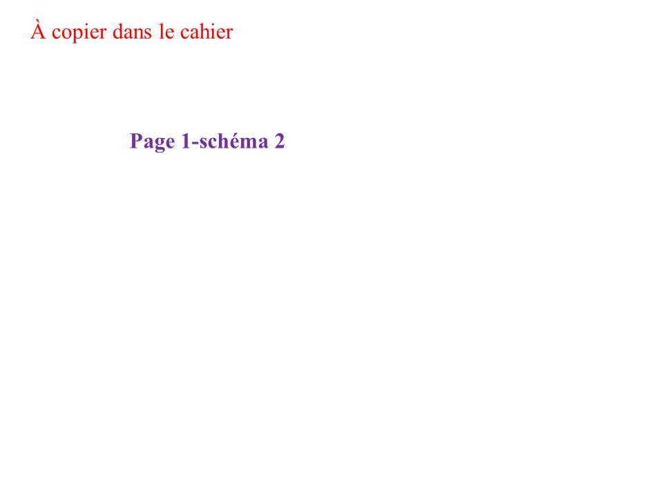 À copier dans le cahier Page 1-schéma 2