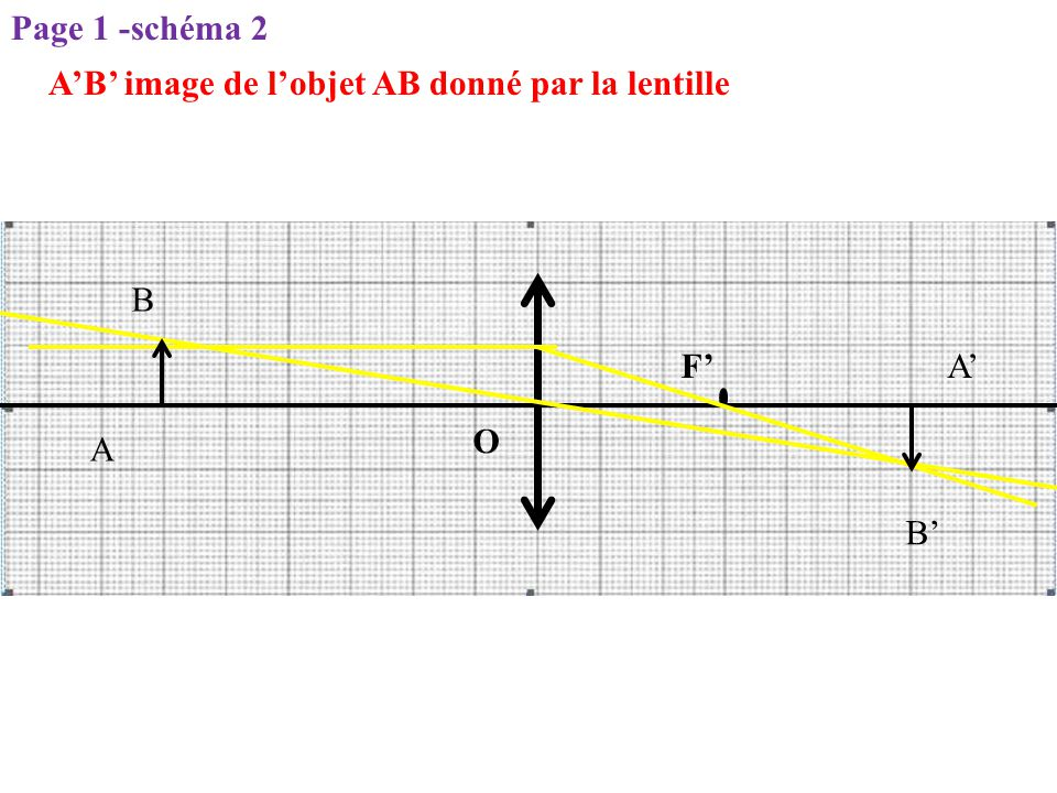 Page 1 -schéma 2 A'B' image de l'objet AB donné par la lentille B F' A' O A B'