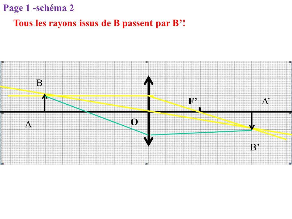 Page 1 -schéma 2 Tous les rayons issus de B passent par B'! B F' A' O A B'