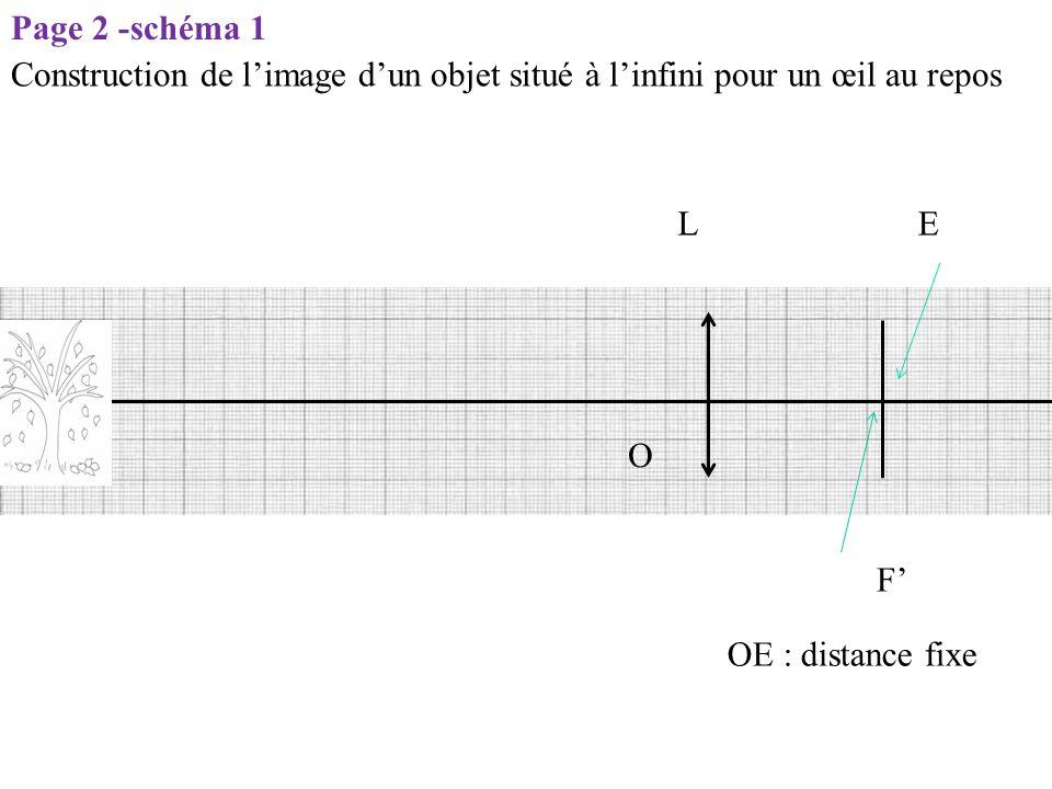 Page 2 -schéma 1 Construction de l'image d'un objet situé à l'infini pour un œil au repos. L. E. O.