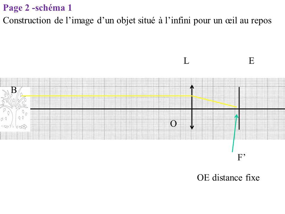 Page 2 -schéma 1 Construction de l'image d'un objet situé à l'infini pour un œil au repos. L. E. B.