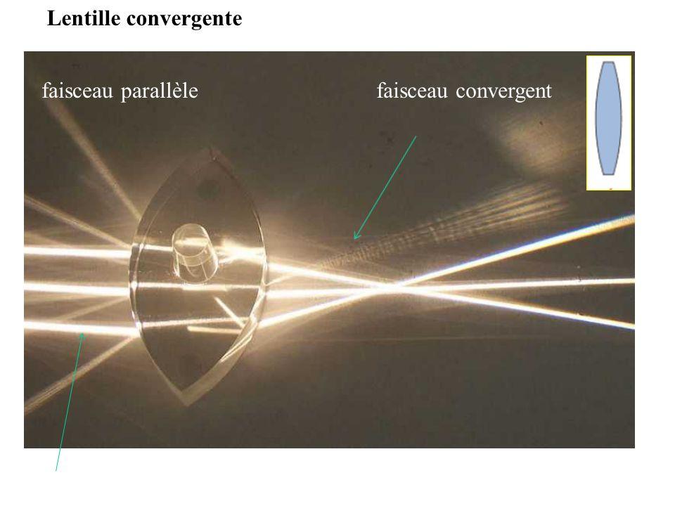 Lentille convergente faisceau parallèle faisceau convergent