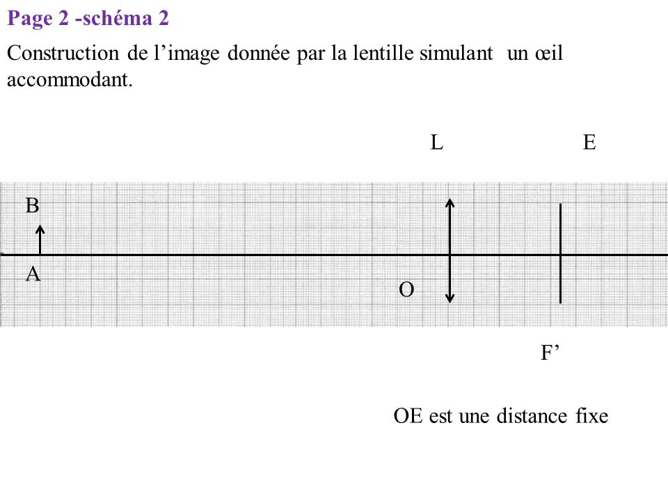 Page 2 -schéma 2 Construction de l'image donnée par la lentille simulant un œil accommodant. L. E.