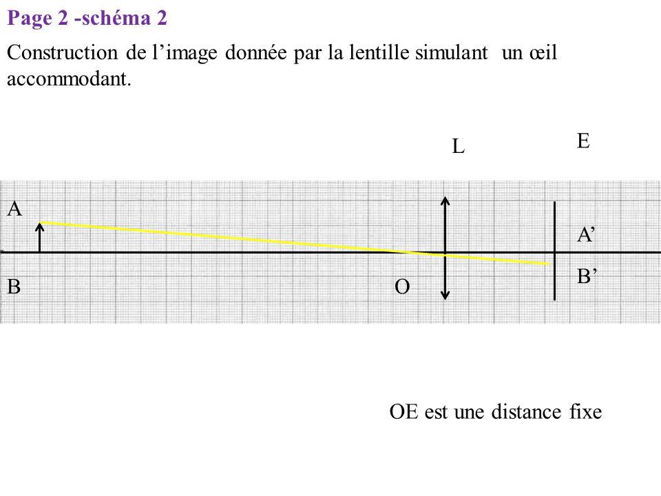 Page 2 -schéma 2 Construction de l'image donnée par la lentille simulant un œil accommodant. E. L.
