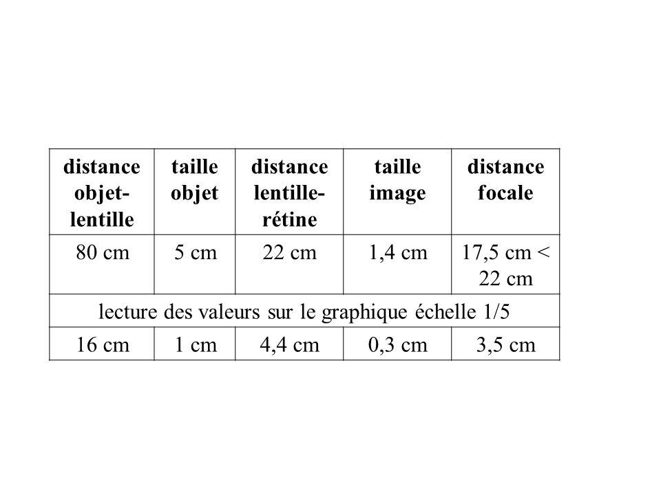 distance objet-lentille distance lentille-rétine