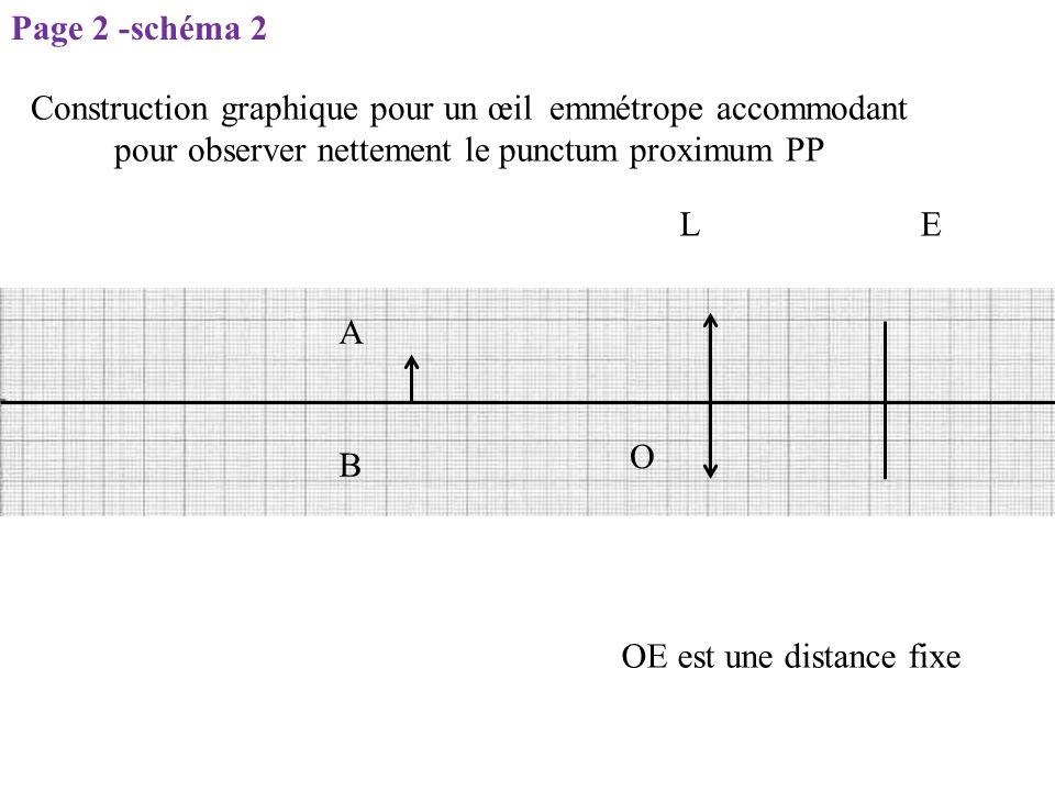 Page 2 -schéma 2 Construction graphique pour un œil emmétrope accommodant pour observer nettement le punctum proximum PP.