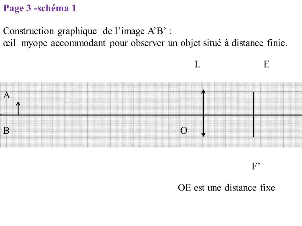 Page 3 -schéma 1 Construction graphique de l'image A'B' : œil myope accommodant pour observer un objet situé à distance finie.