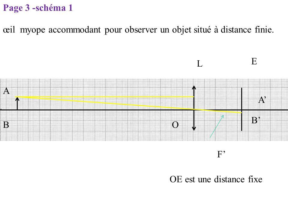Page 3 -schéma 1 œil myope accommodant pour observer un objet situé à distance finie. E. L. A. A'