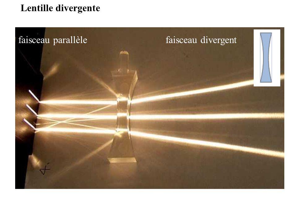 Lentille divergente faisceau parallèle faisceau divergent
